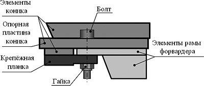 Рис. 4. Установка коников: а – с крепежной планкой