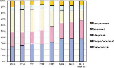 Рис. 2. Динамика выпуска ДВП мокрого производства по федеральным округам в 2009–2015 годы и прогноз на 2016 год, тыс. м2