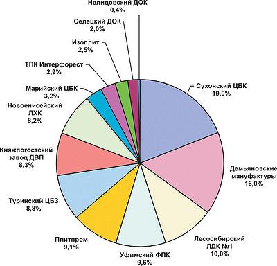 Рис. 3. Структура распределения выпуска ДВП по отдельным заводам в 2015 году, %