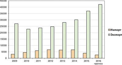 Рис. 4. Сравнительная динамика импорта и экспорта ДВП в 2009–2015 годы и прогноз на 2016 год, тыс. м2
