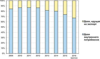 Рис. 5. Соотношение внутренних и внешних продаж российских ДВП в 2009–2015 годы и прогноз на 2016 год, %
