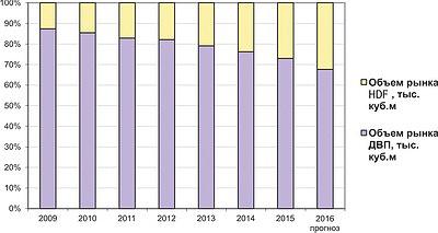 Рис. 6. Динамика соотношения рыночных объемов ДВП и плит HDF в 2009–2015 годы и прогноз на 2016 год, %