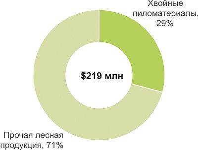 Рис. 7. Внешнеторговый оборот лесной продукции между Россией и Великобританией в 2015 году
