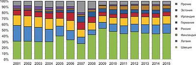 Рис. 1. Доли стран в поставках хвойных пиломатериалов в Великобританию в 2001–2015 годах, %