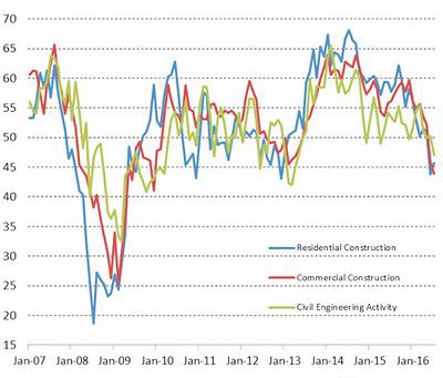 Рис. 2. Динамика индекса деловой активности в строительной отрасли Великобритании в 2006–2016 годы, %