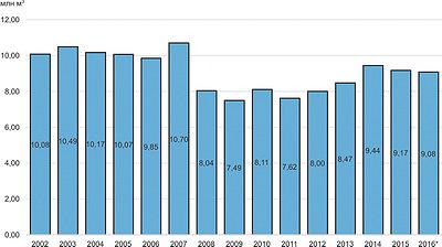 Рис. 3. Потребление хвойных пиломатериалов в Великобритании в 2002–2016 годы, млн м3