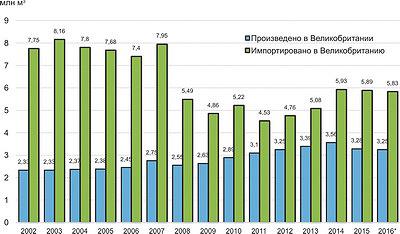 Рис. 4. Потребление хвойных пиломатериалов по источникам происхождения, млн м3
