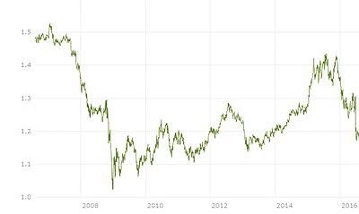Рис. 5. Изменение курса британского фунта по отношению к евро