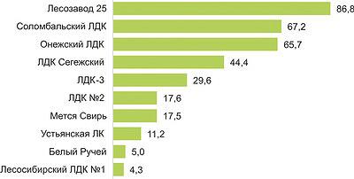 Рис. 6. ТОП-10 российских экспортеров хвойных пиломатериалов в Великобританию в 2015 году, тыс. м3