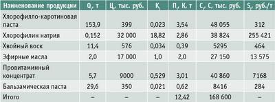 Таблица 1. Определение затрат по видам продукции