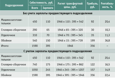 Таблица 2. Расчет трансфертных цен на одно рабочее кресло пропорционально заработной плате предшествующего по рабочему циклу подразделения
