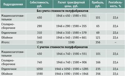 Таблица 3. Расчет трансфертных цен на рабочее кресло пропорционально себестоимости изделия
