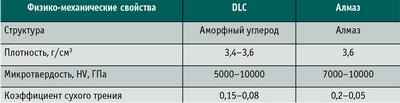 Таблица. 1. Физико-механические характеристики алмазоподобных покрытий