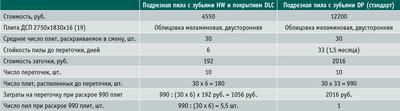Посмотреть в PDF-версии журнала. Таблица 2. Расчет затрат при использовании на одной и той же операции пил с разным напылением зубьев