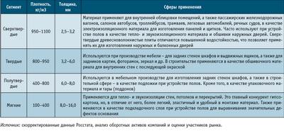 Посмотреть в PDF-версии журнала. Таблица 1. Общая характеристика и сферы применения ДВП мокрого производства