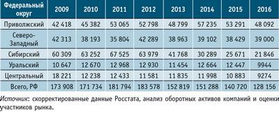 Таблица 2. Объемы выпуска ДВП мокрого способа производства в России по федеральным округам в 2009–2015 годы и прогноз на 2016 год, тыс. м2
