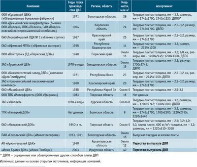 Посмотреть в PDF-версии журнала. Таблица 3. Действующие производители ДВП в России и их краткая характеристика