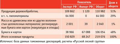 Таблица. Торговый баланс в сегменте лесобумажной продукции между Великобританией и Россией в 2015 году, $ тыс.