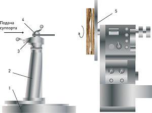 Рис. 2. Приставное лобовое устройство к токарному станку ТС-40: 1 – основание, 2 – стойка, 3 – суппорт, 4 – резцедержатель, 5 – планшайба