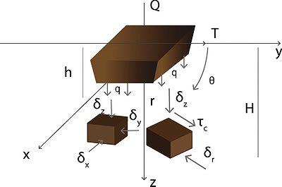 Рис. 1. Схема объемного напряженного состояния грунта при повороте штампа