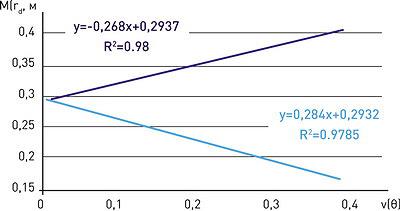 Рис. 12. Границы диапазона М(rd) в зависимости от v(θ)