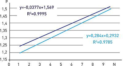 а) r = 0,25 м