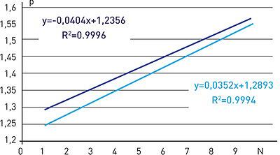 б) r = 0,05 м