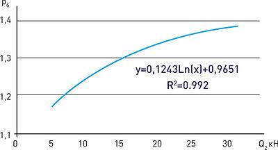 Рис. 16. Влияние веса хлыста на величину относительного уплотнения почвы в боковой части волока