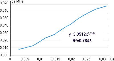 Рис. 18. График зависимости вертикальных напряжений от относительной деформации