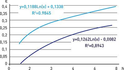 Рис. 19. Влияние цикличности нагрузок на развитие относительной   деформации грунта