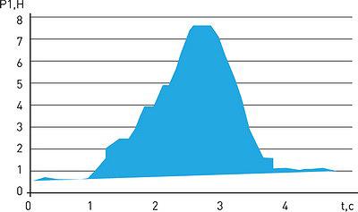 Рис. 21. Эпюра изменения силы воздействия поворота штампа на почвогрунт во времени