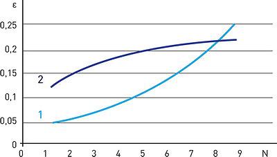 Рис. 5. Изменение деформаций с ростом числа циклов проходки