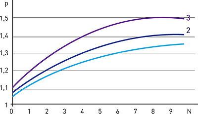 Рис. 4. Зависимости приведенного давления от величины погружения грунтозацепа