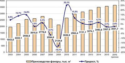 Рис. 1. Динамика выпуска фанеры в России в 2003–2015 годах и прогноз на 2016 год, тыс. м3