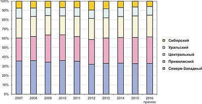 Рис. 2. Динамика выпуска фанеры по федеральным округам в 2007–2015 годах и прогноз на 2016 год, %