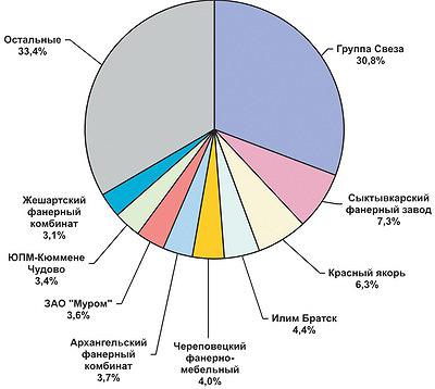 Рис. 3. Структура распределения выпуска фанеры по заводам в 2015 году, %