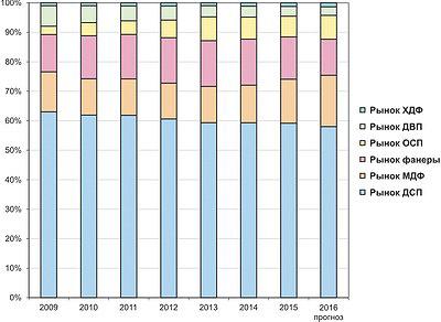 Рис. 5. Динамика соотношения рыночных объемов разных древесных плит в 2009–2015 годах и прогноз на 2016 год, %