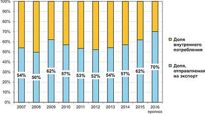 Рис. 6. Соотношение внутренних и внешних продаж российской фанеры в 2007–2015 годах и прогноз на 2016 год, %