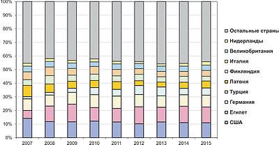 Рис. 7. Соотношение внешних продаж российской фанеры по странам в 2007–2015 годах и прогноз на 2016 год, %