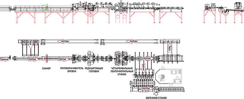 Концепция SuperSaver на заводе «Красный Октябрь»