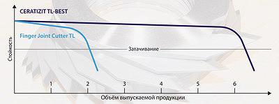 Рис. 3. Сравнительные графики стойкости инструментов
