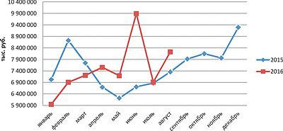 Рис. 1. Объемы отгрузки мебельной продукции (в денежном выражении) и их динамика в 2015 году и за восемь месяцев 2016 года, тыс. руб.