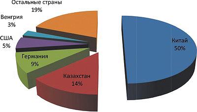 Рис. 10. Структура импорта машин и оборудования для производства мебели в 2016 году