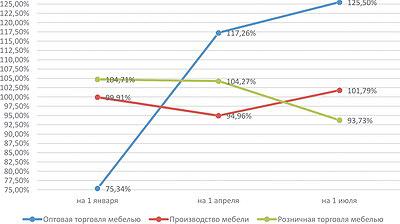 Рис. 2. Темпы роста выручки от реализации по секторам мебельной отрасли в 2015–2016 годах, %