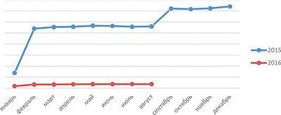 Рис. 3. Динамика индексов цен на офисную мебель в 2015–2016 годах