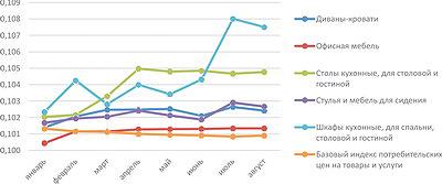 Рис. 5. Сравнение динамики базового индекса потребительских цен с индексами цен по основным видам мебельной продукции за восемь месяцев 2016 года