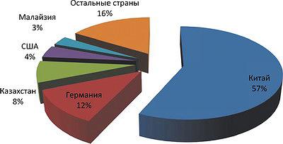 Рис. 9. Структура импорта машин и оборудования для производства мебели в 2015 году