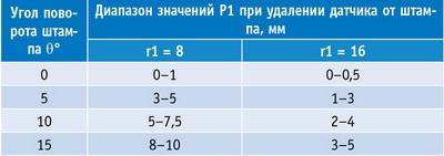 Таблица 1. Экспериментальные данные при повороте штампа