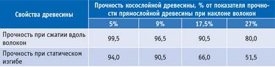 Таблица. Влияние искусственного косослоя на прочность древесины сосны