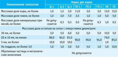 Таблица. Качественные показатели разных марок технологической щепы, %
